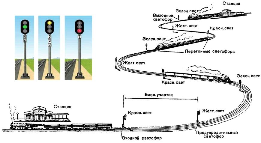 Светофоры автоблокировки