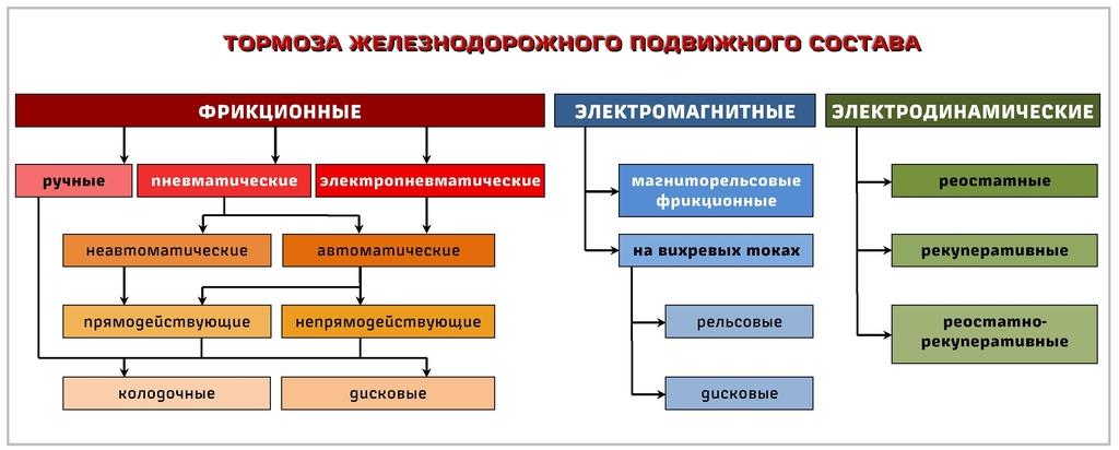 считаете, классификация тормозов подвижного состава по видам Главная