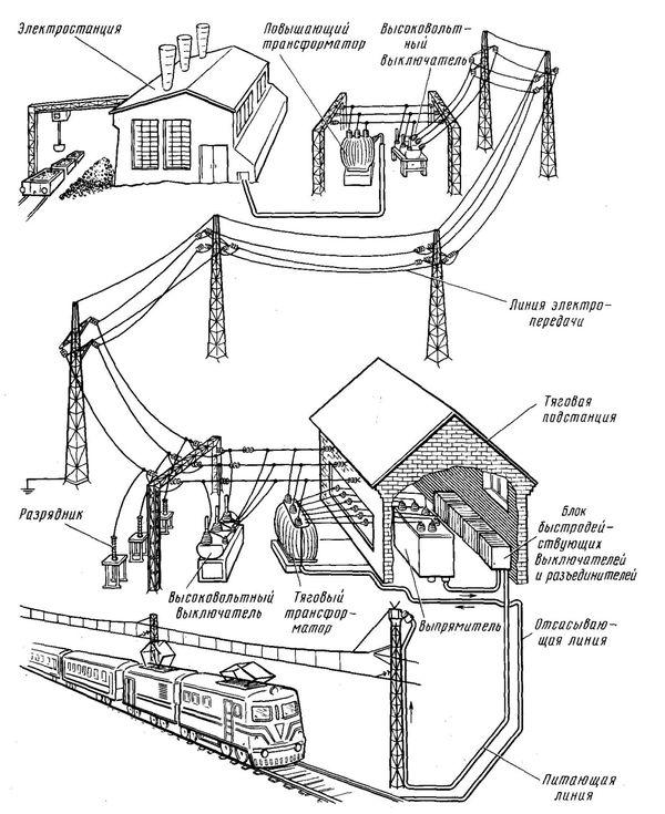 Схема электроснабжения железной дороги постоянного тока